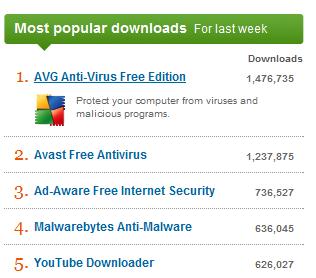 Descargas de antivirus