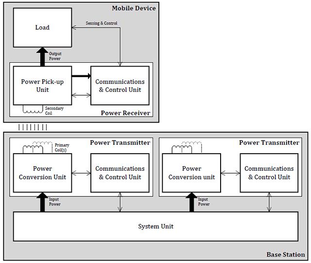 Diagrama de cargador Qi
