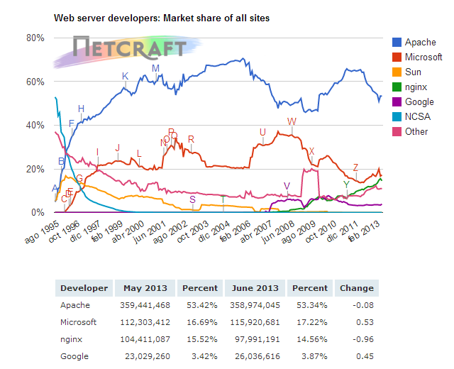 Market Share de webservers