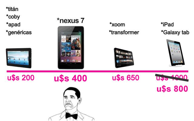 Compativa de precios de tablets