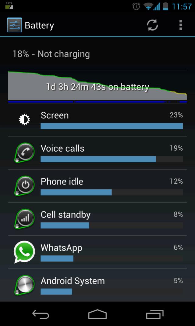 Consumo de la batería del Nexus 4