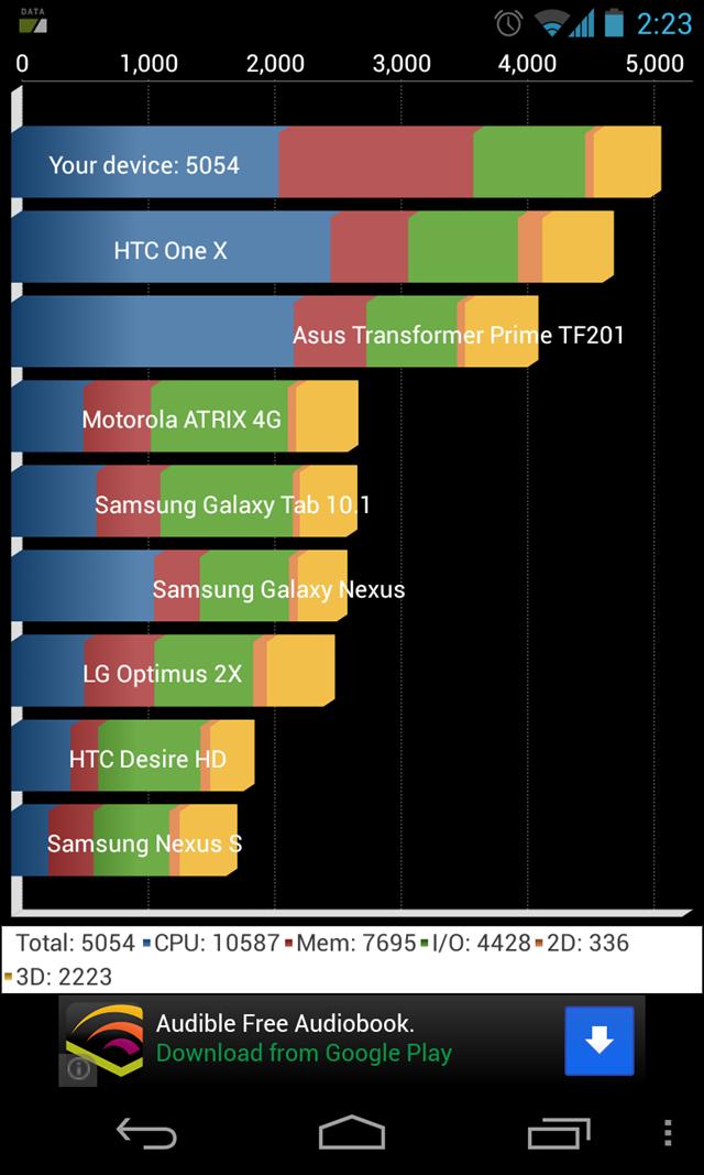 Resultados de Quadrant del Nexus 4