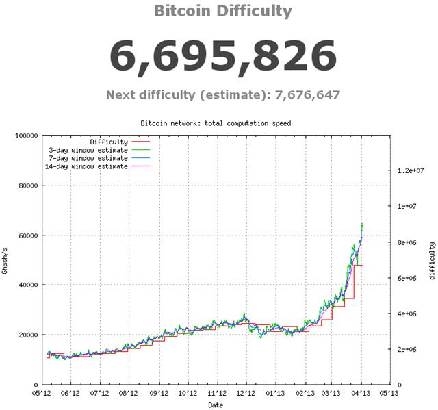 dificultad-bitcoin