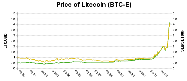 precio-litecoin