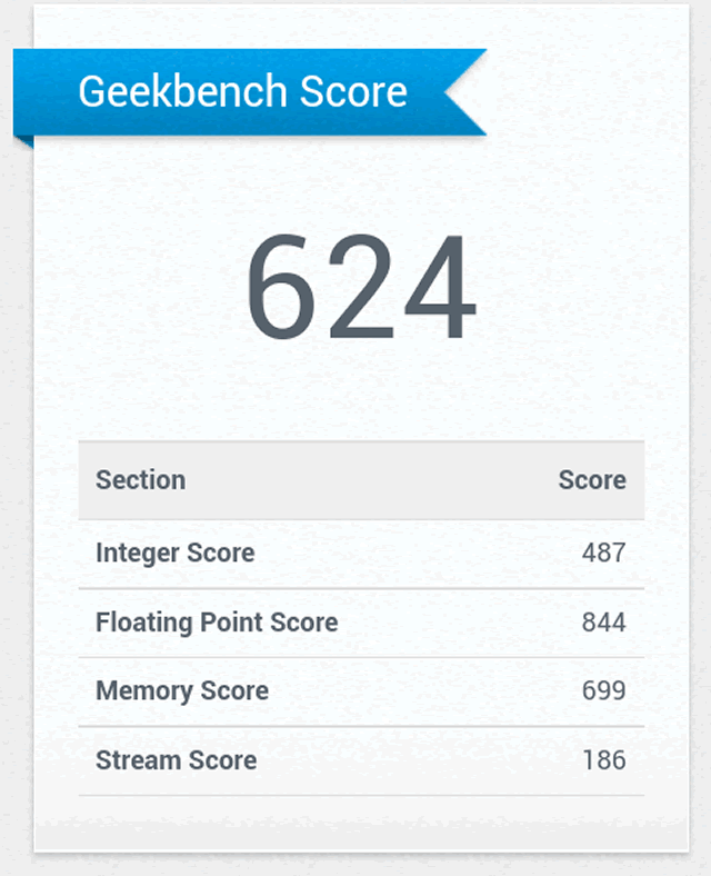 samsung-galaxy-advance-s-resultado-geekbench