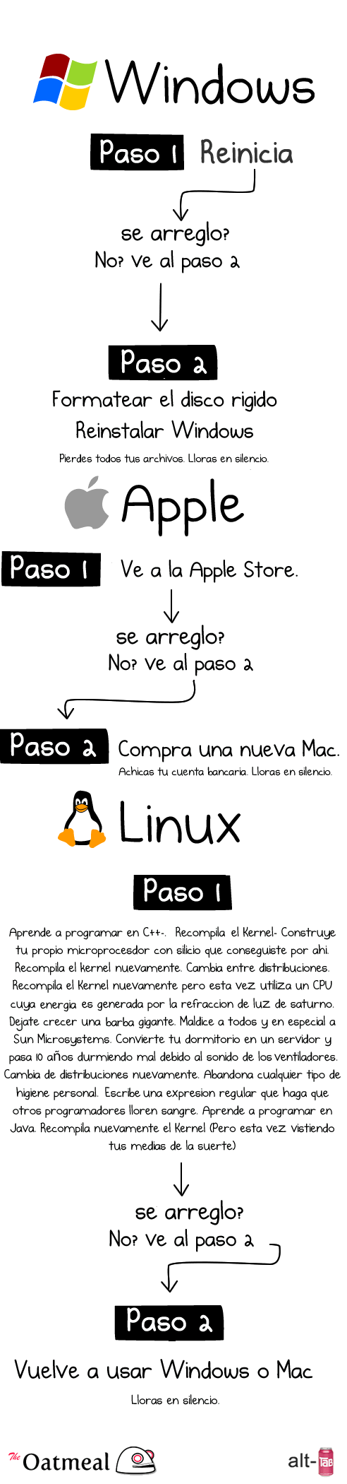 Arreglar una PC con Windows, Mac o Linux