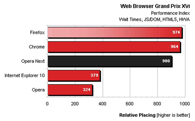 benchmark-navegadores-1