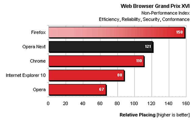 benchmark-navegadores-2
