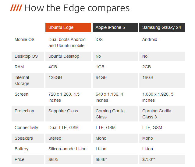 ubuntu-edge-vs-iphone-5-vs-galaxy-s-4