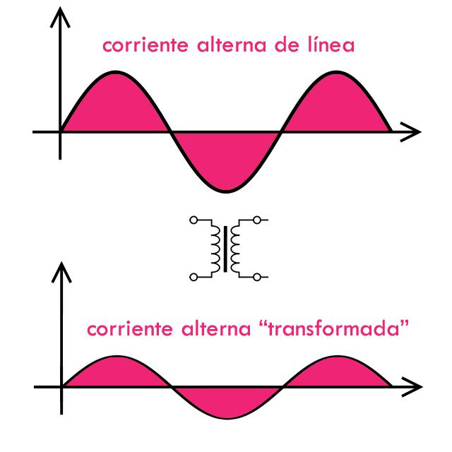 transformador-teoria