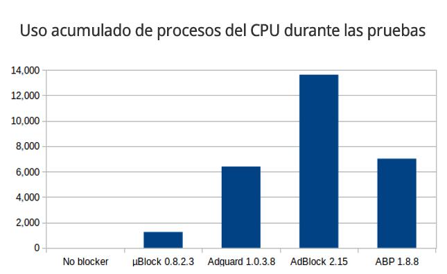 benchmark-ublock