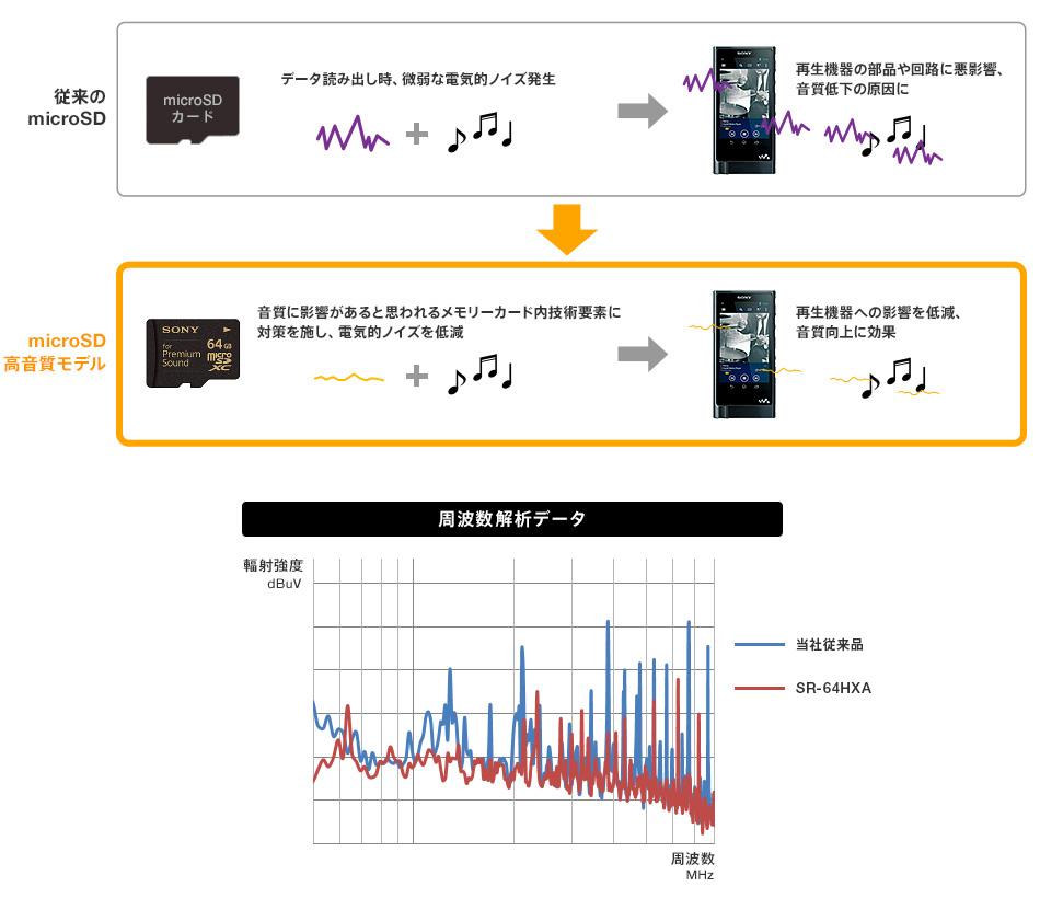 sony-memoria-sd-premium
