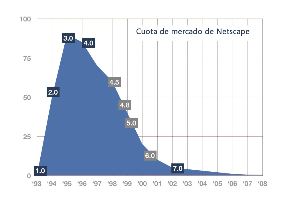cuota-mercado-netscape