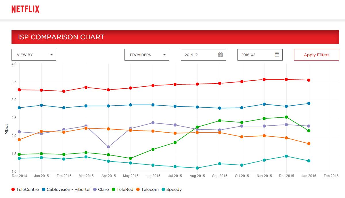 netflix-argentina-chart