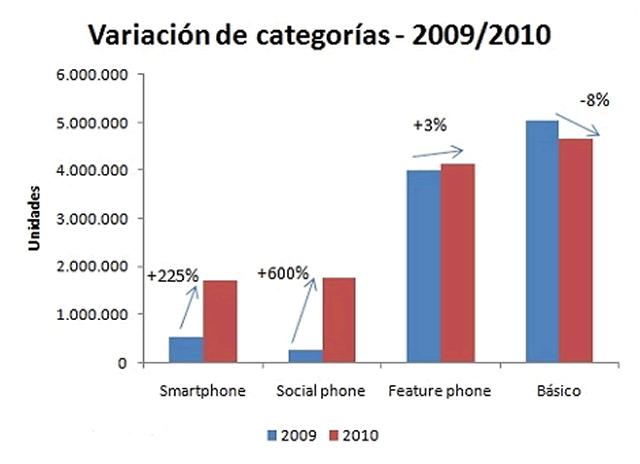 Crecimiento de los Smartphones en Argentina