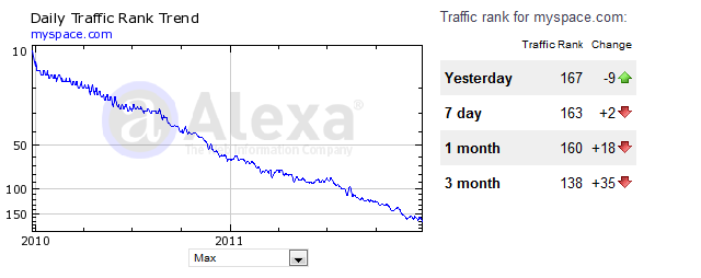 Alexa de Myspace.com