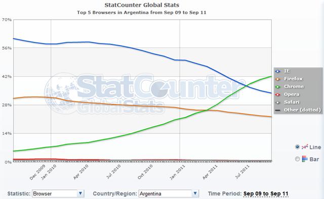 Mercado de los navegadores en Argentina