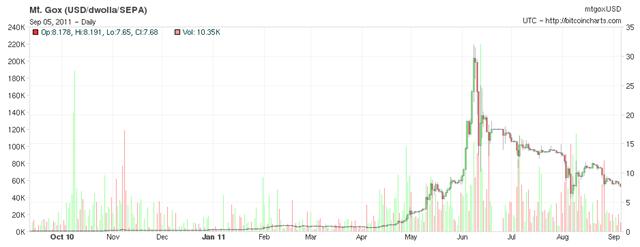 precios_bitcoins_6meses