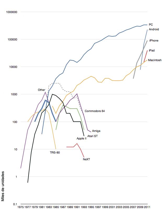 Ventas de distintas plataformas